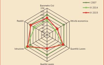 IL BAROMETRO CISL N°1 (Marzo 2016)