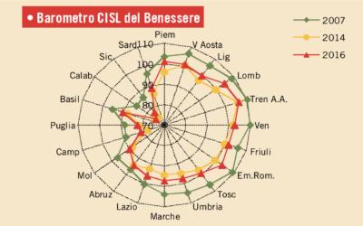 IL BAROMETRO REGIONALE CISL n.4 (Maggio 2017)